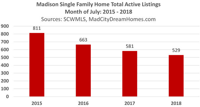 Change in Madison Single Family Home Listings