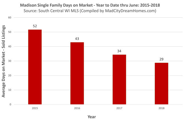 Madison Change in Single Family Days on Market