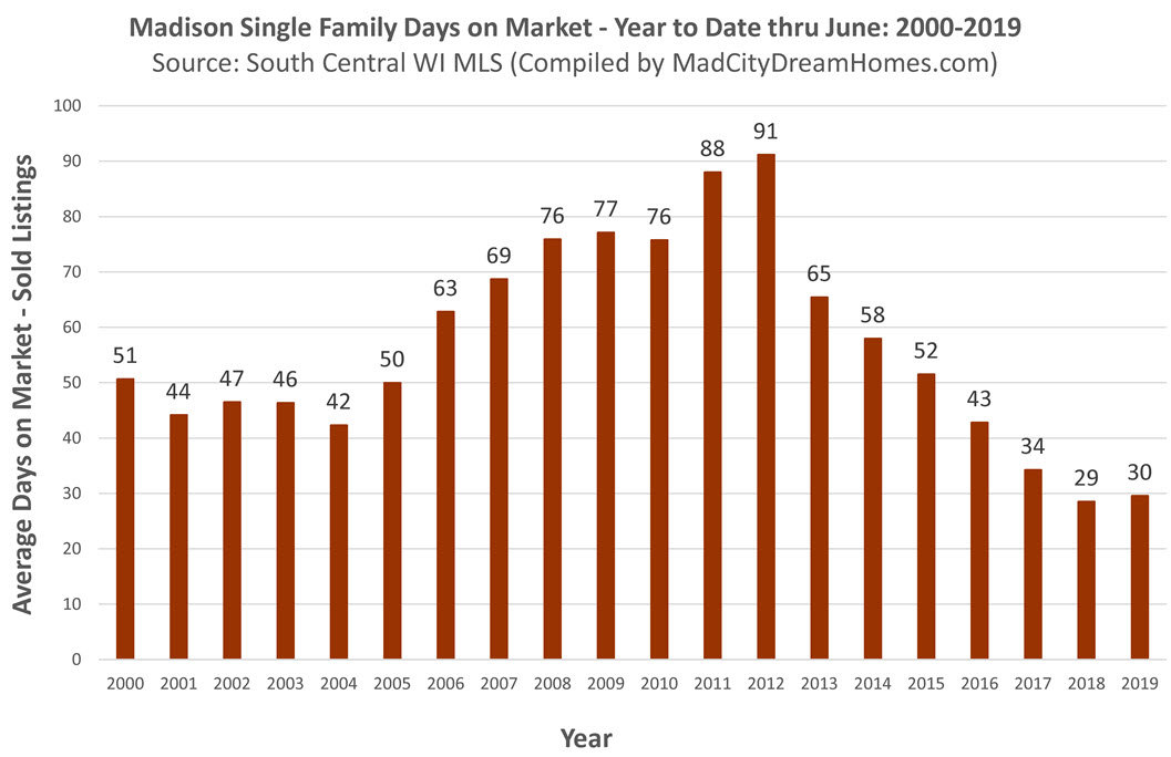 Madison WI Single Family Days on Market through June 2019