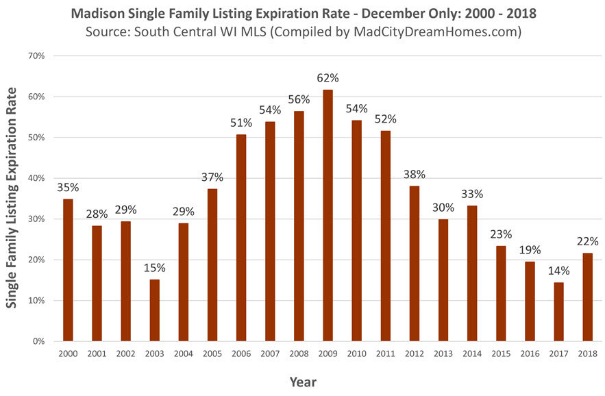 Madison Single Family Home Expiration Rate