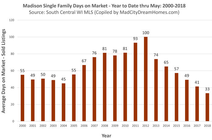 madison single family days on market