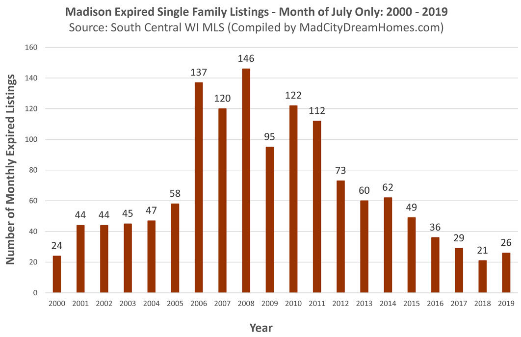 Madison Single Family Home Expired Listings July 2019