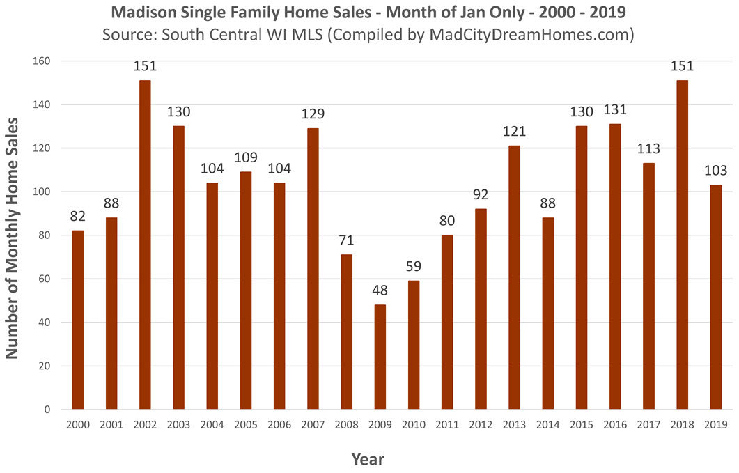 Madison WI MLS Home Sales