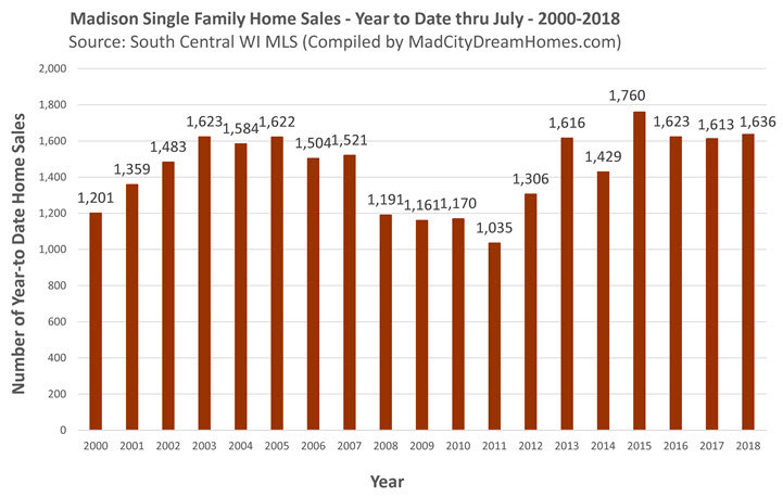 Madison WI Home Sales July 2018