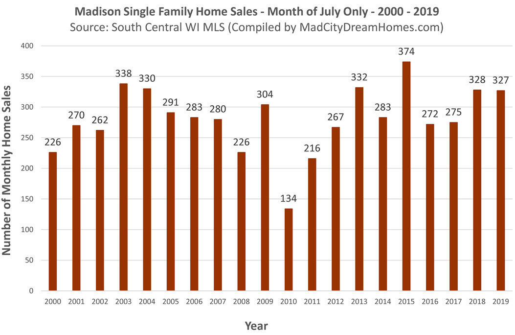Madison Sold Single Family MLS Listings July 2019
