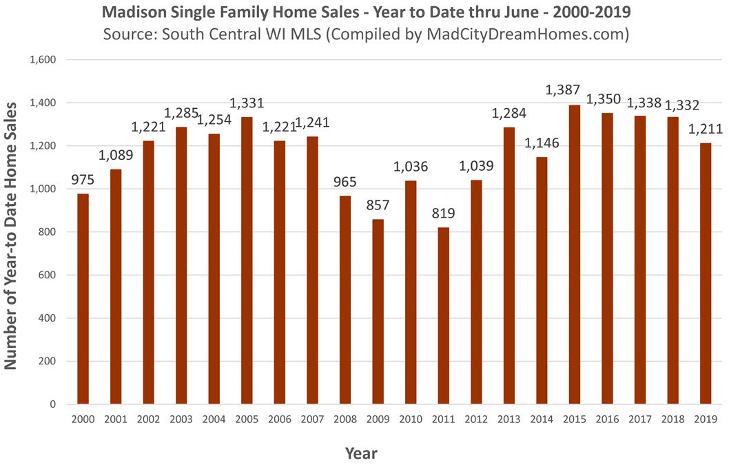 Madison WI home sales through June 2019