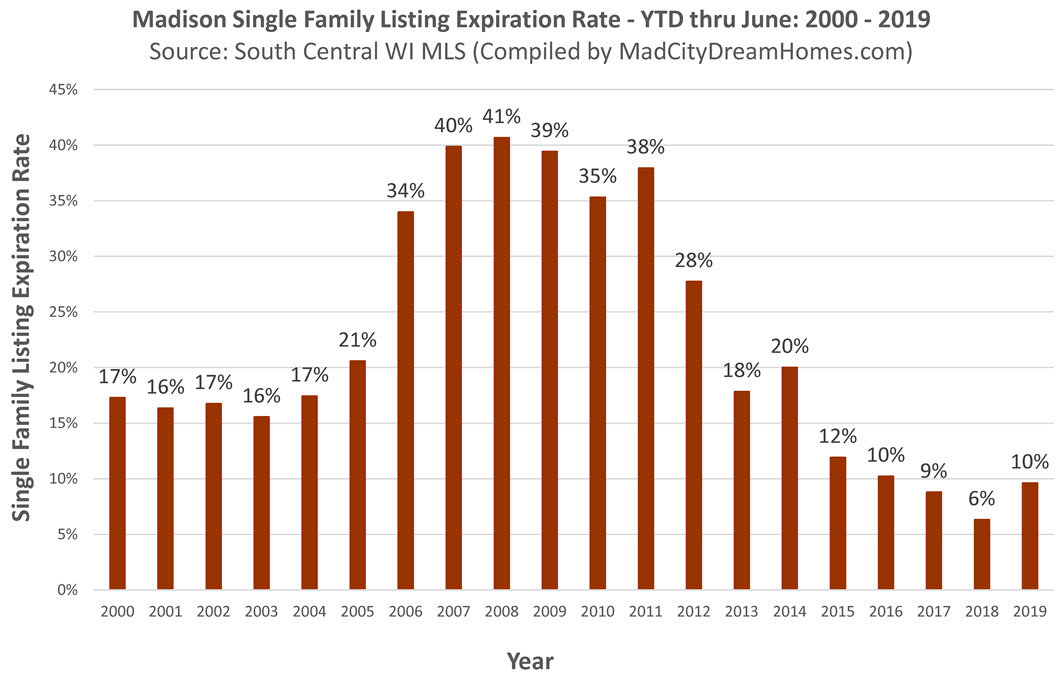 Madison WI Listing Expiration Rate through June 2019
