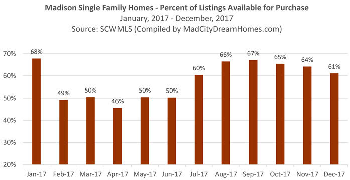 Madison Single Family Home Available Listings by Month