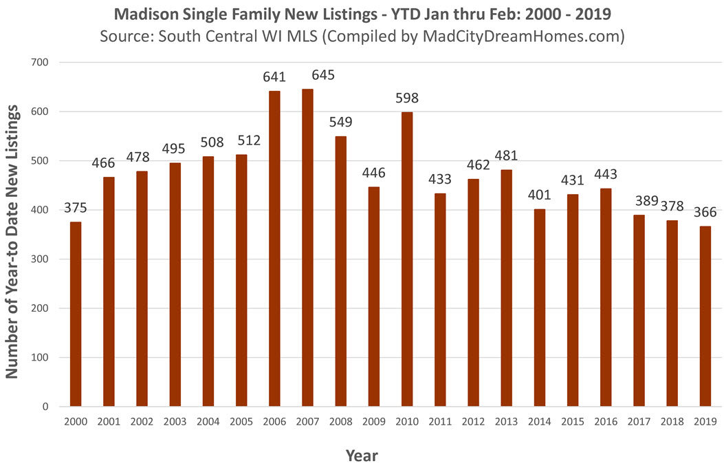 Trending In Madison Be Your Own >> Madison Wi Real Estate Trends Single Family Mar 2019
