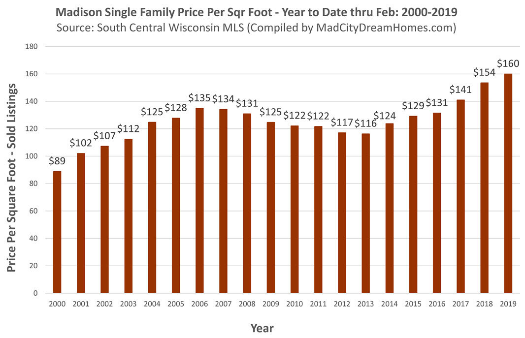 Madison Wi Exactly How Many Square >> Madison Wi Real Estate Trends Single Family Mar 2019