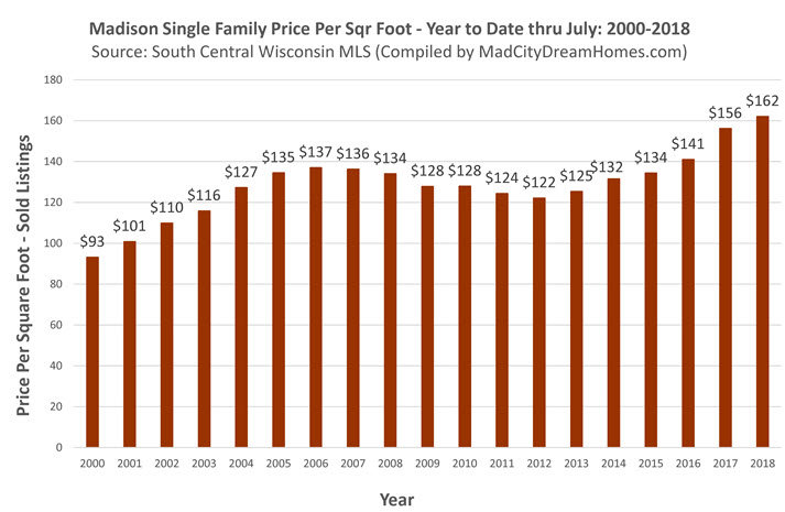 Madison Single Family Prices July 2018