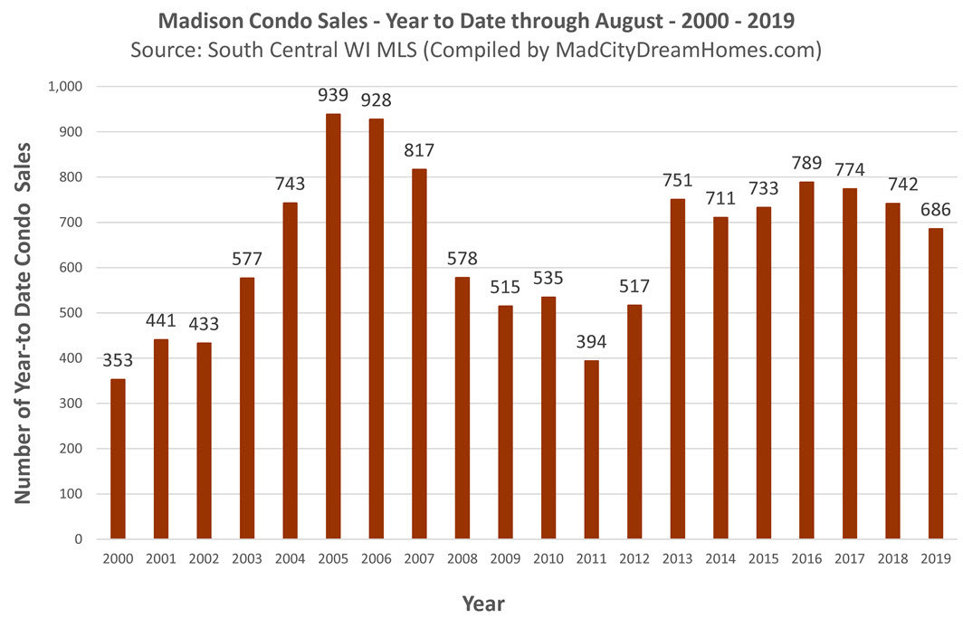 Madison MLS Condo Sales Aug 2019 year to date