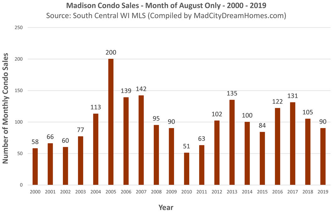 Madison MLS Condo Sales