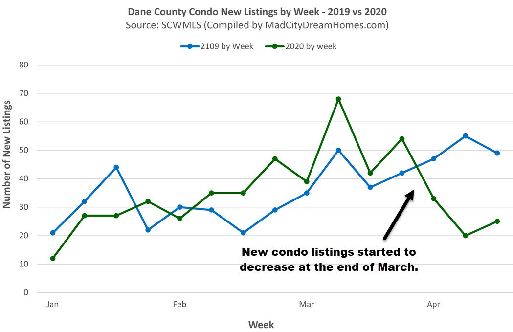 Dane County Condos MLS Listings by Week April 2020