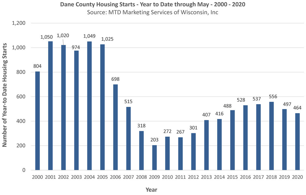 Dane County housing starts may 2020 year to date