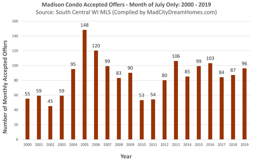 Madison Condo Buyer Activity July 2019