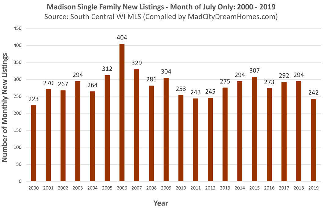 New Madison Single Family Listings July 2019