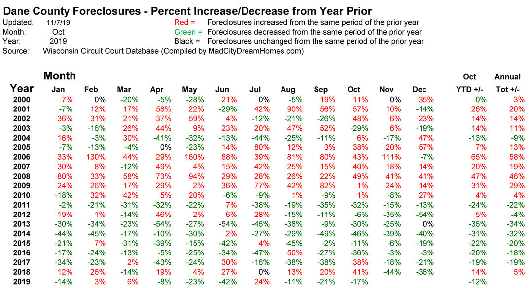 Percent change in madison foreclosures Oct 2019