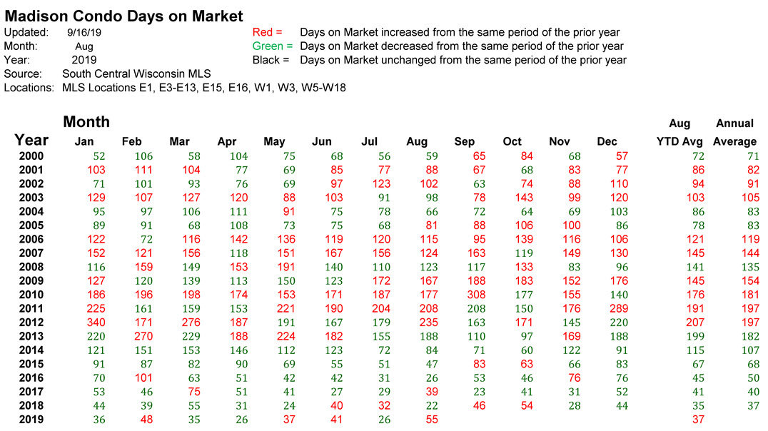 madison condo days on market recent history aug 2019
