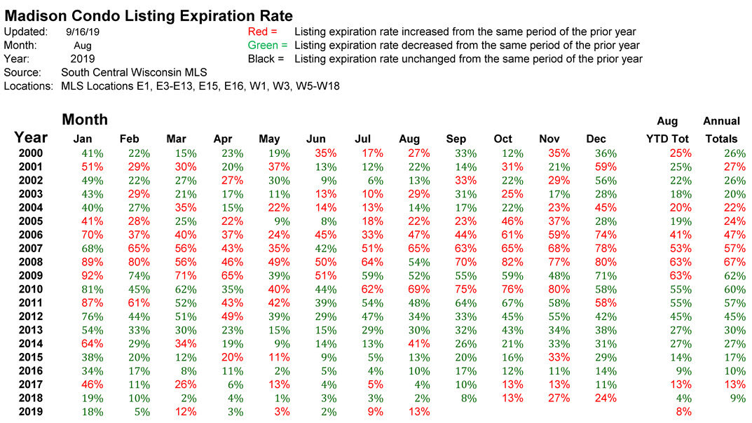 expiration rate madison condos historical august 2019