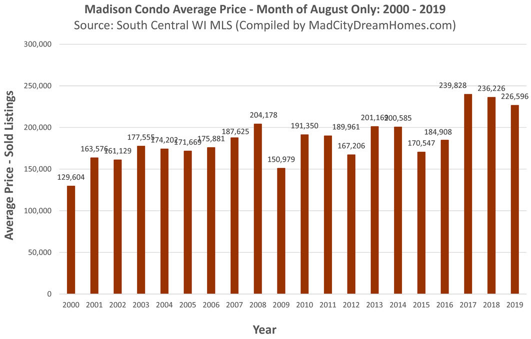 madison wi average condo price aug 2019