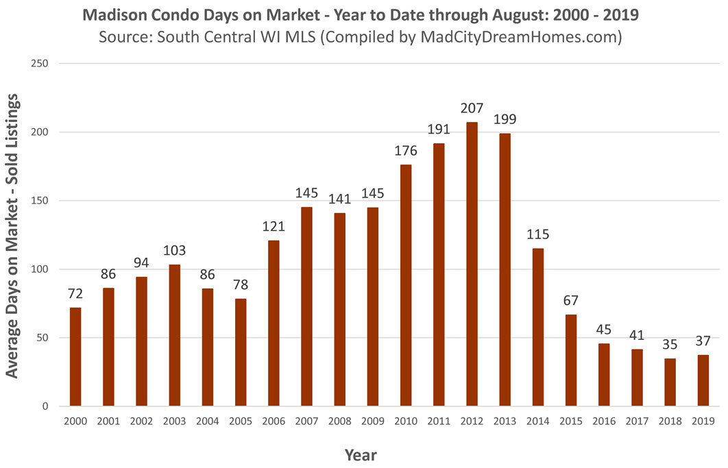madison condo days on market aug 2019 year to date