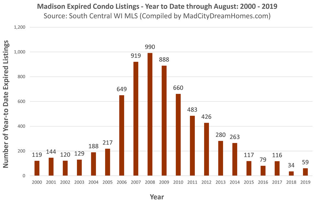 expired madison condo listings aug 2019 year to date