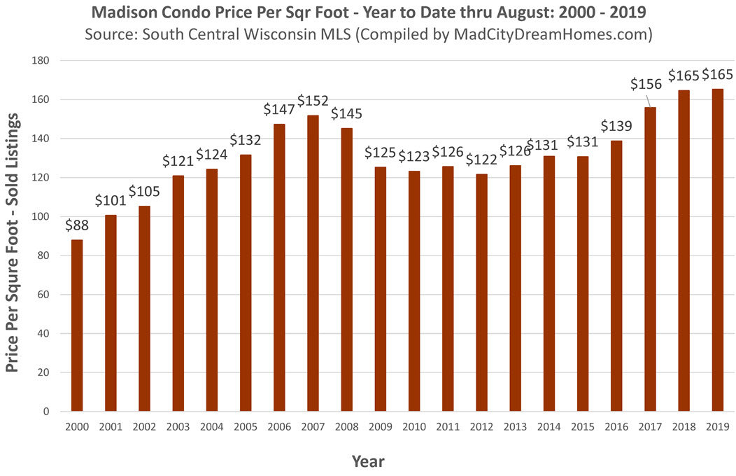 madison wi condo prices year to date