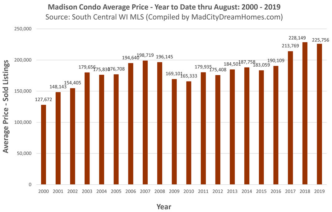 madison avg condo price aug 2019 ytd