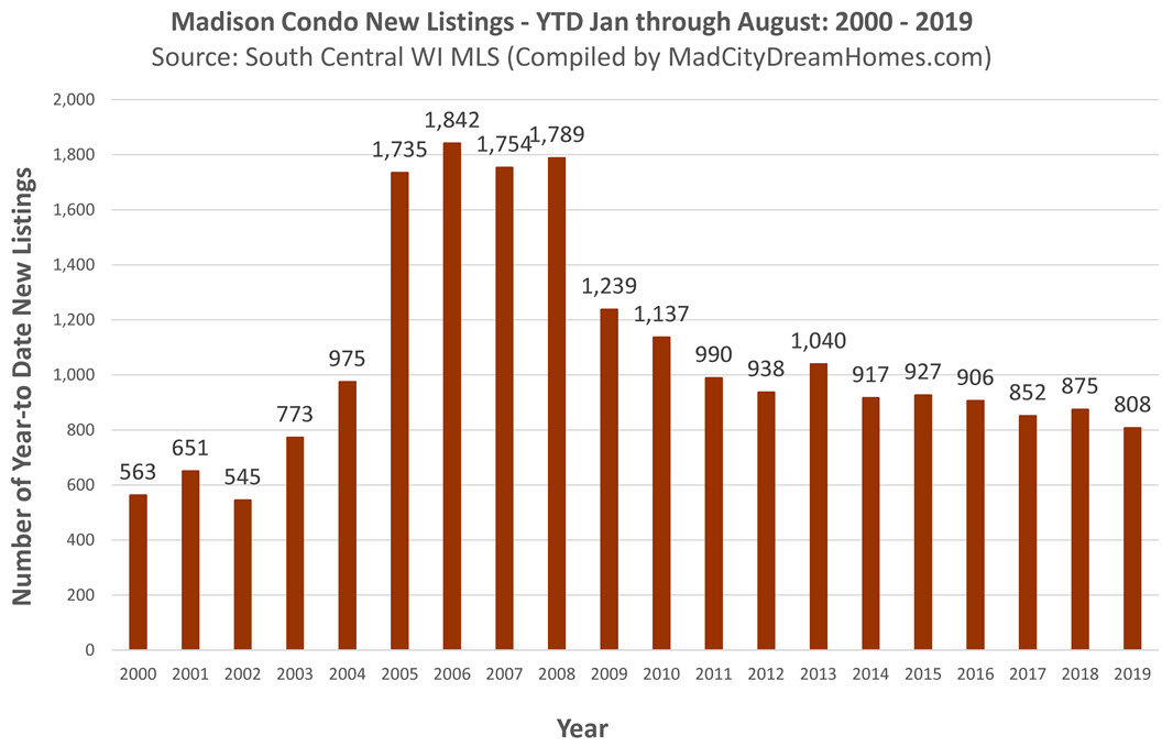 new mls madison condo listings aug 2019