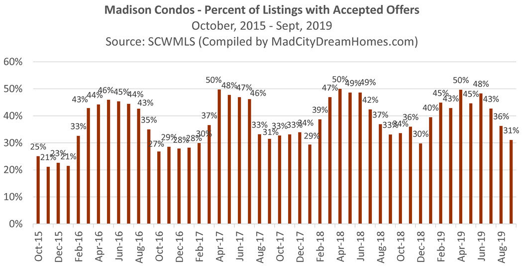 percent of madison condos under contract sept 2019
