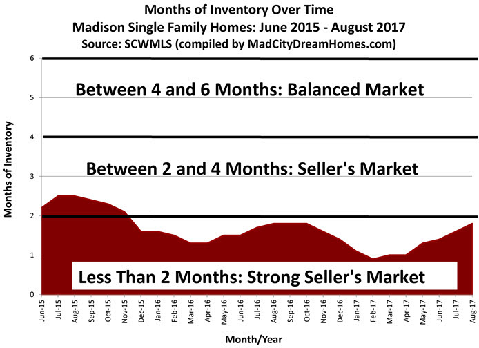 Aug 2017 Madison Single Family Months of Supply