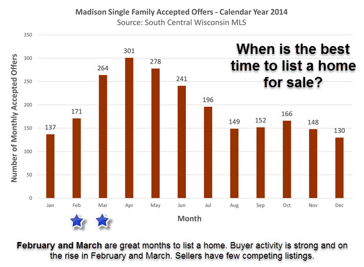 best time to list a home in Madison