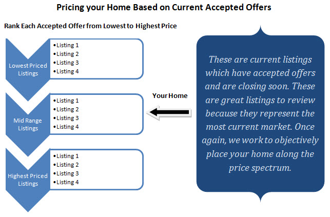 pricing based on accepted offers