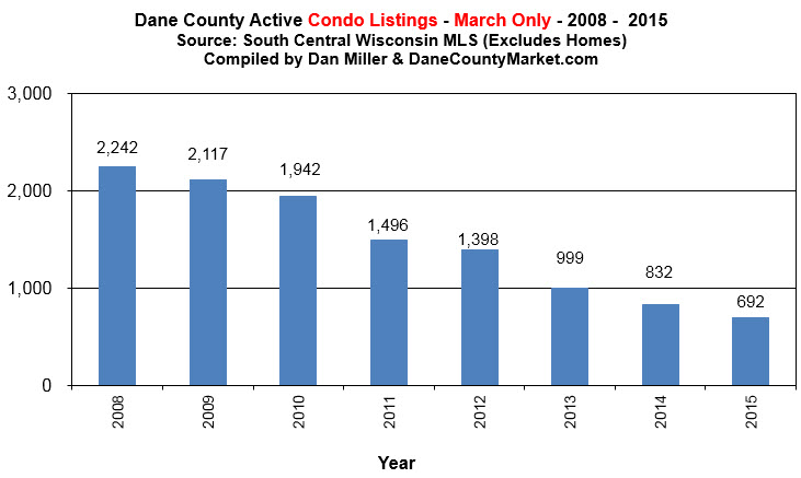 active condo listings dane county