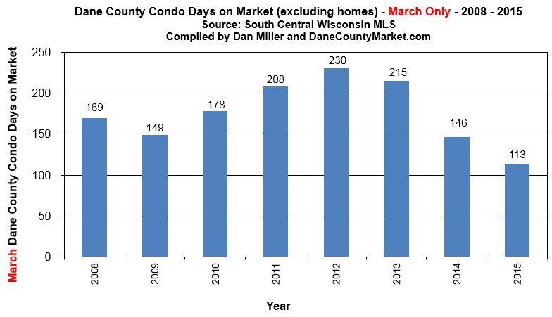 condo days on market Dane County