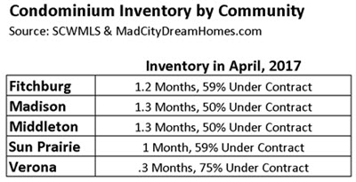 Dane County Condo Months of Supply March 2017