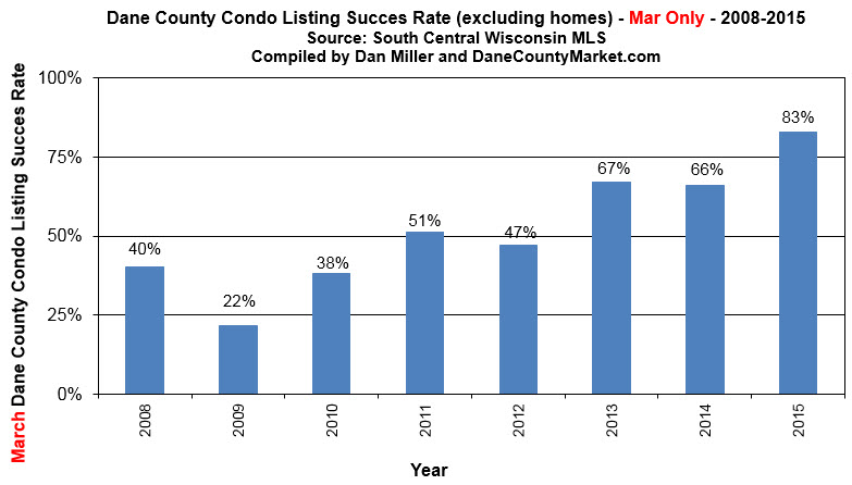 listing success rate dane county condos