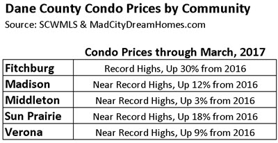 Dane County Condo Prices March 2017