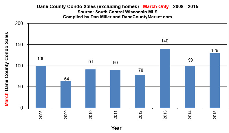 dane county sold condos mar 2015