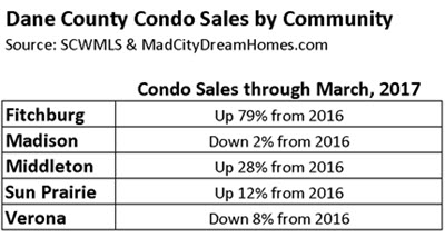 Dane County Condo Sales by Community