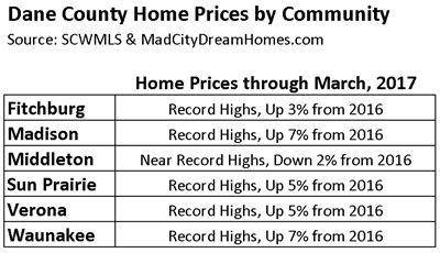 Dane County Home Prices by Community