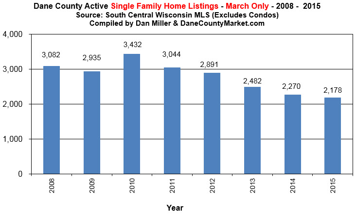 active mls listings dane county