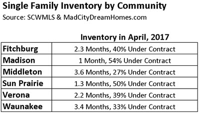 Dane County Single Family Home Inventory by Community