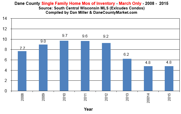 single family mls inventory