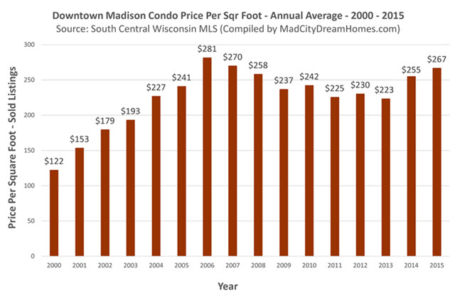 Downtown Madison Condo Prices