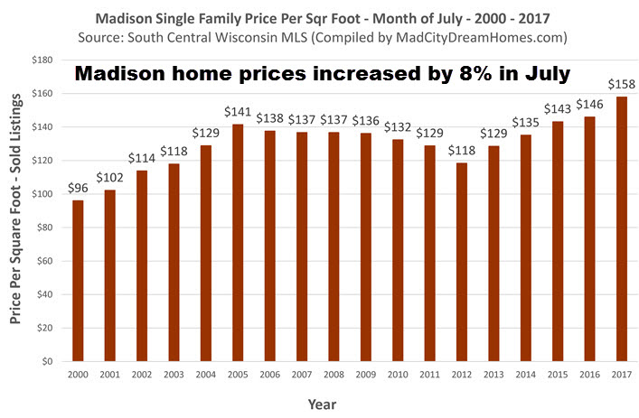 July 2017 Madison WI Home Prices