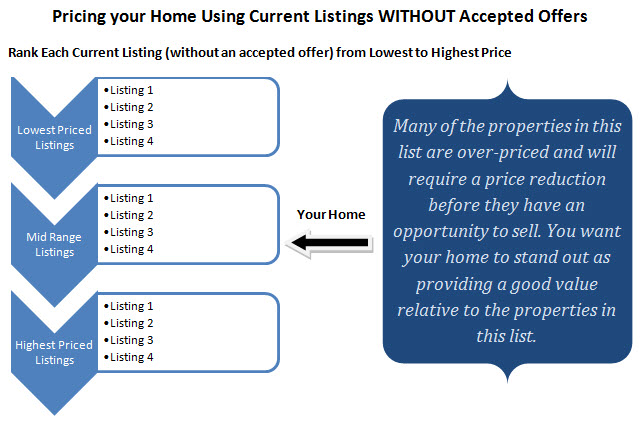 pricing using listings without offers