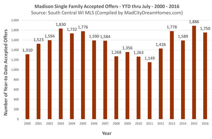 madison wi real estate trends single family july 2016
