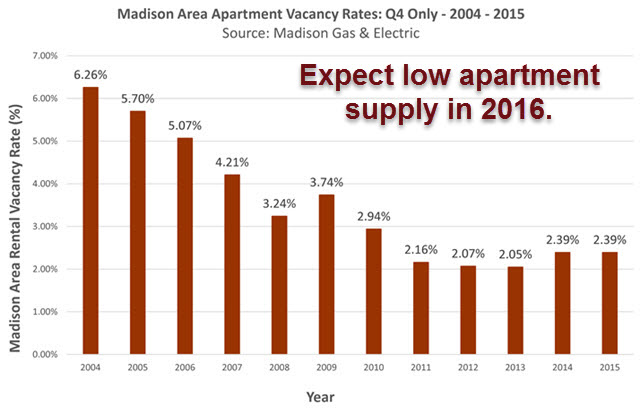 2016 Prediction for Madison Apartments